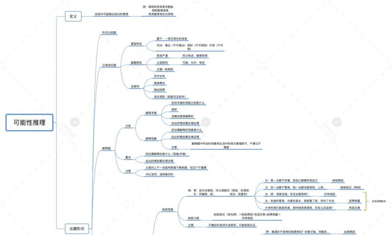 纯干货!判断推理超全知识点梳理(附思维导图pdf下载)